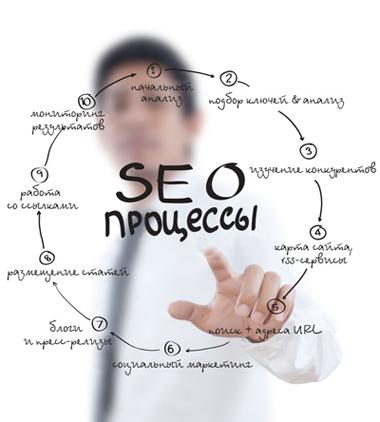 поисковая оптимизация сайтов: